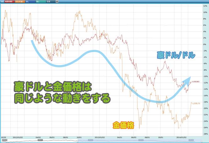 140219shiraisi_chart3