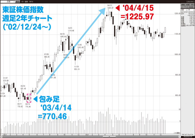 20140303kame_chart3
