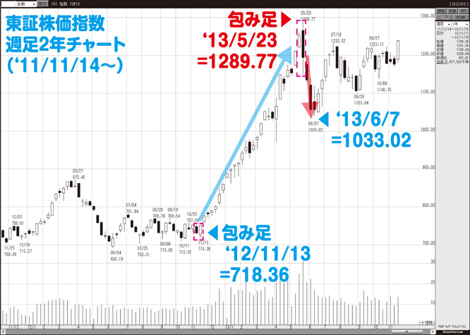 20140303kame_chart5