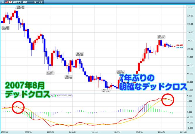 140722shiraishi_chart3s