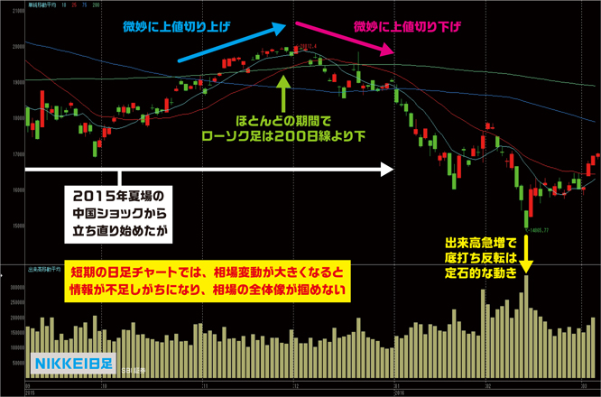 nikkei-dailychart160306