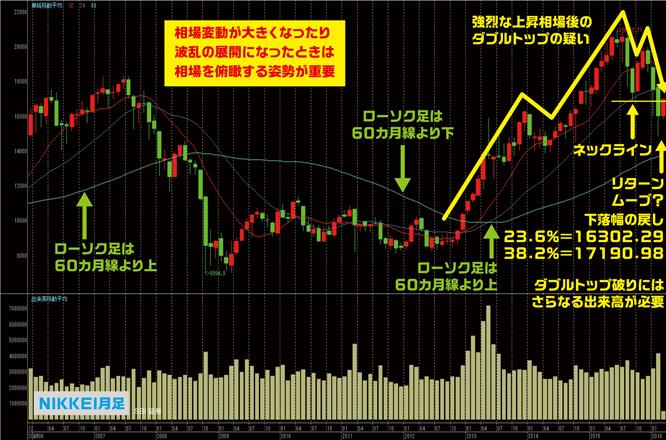 nikkei-monthlychart160306