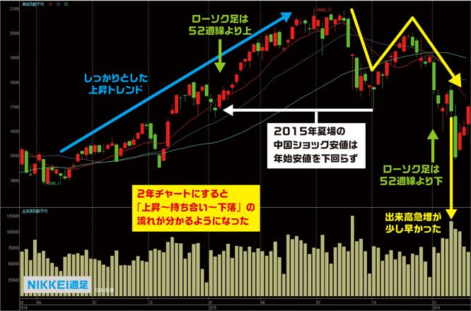nikkei-weeklychart160306