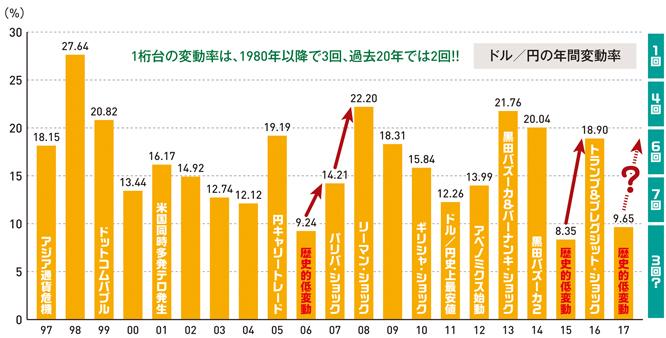 ドル/円の年間変動率の推移